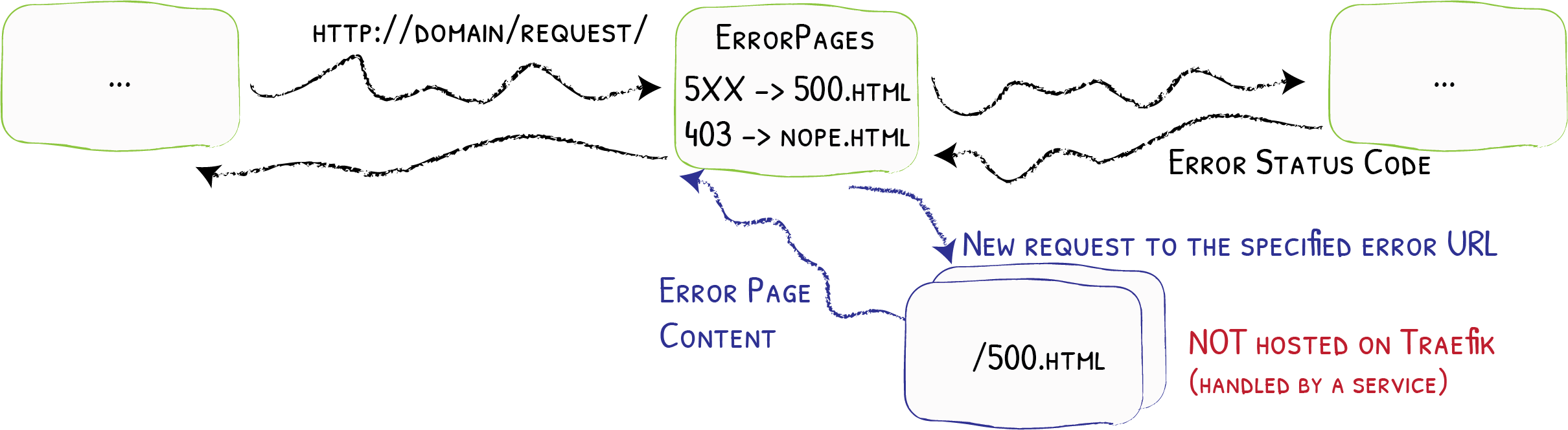 The ErrorPage middleware